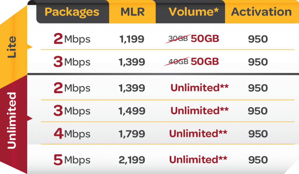 Internet packages of Wi-Tribe
